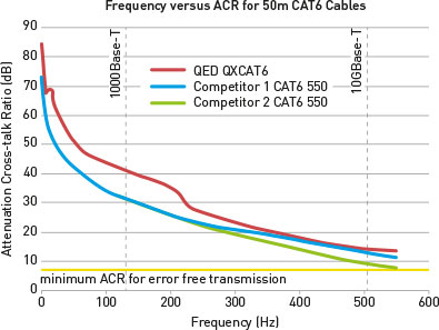 Cat 6 Frequency Grapth